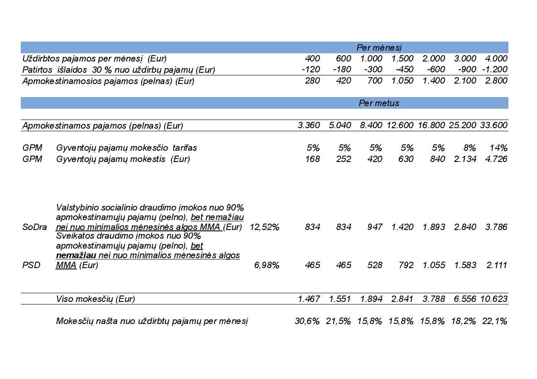 Kaip keisis IV apmokestinimas 2019 metais_2018_lapkricio26-page-004